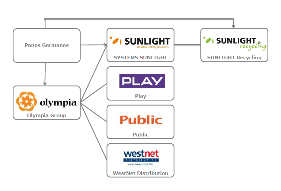 SUNLIGHT-Group1