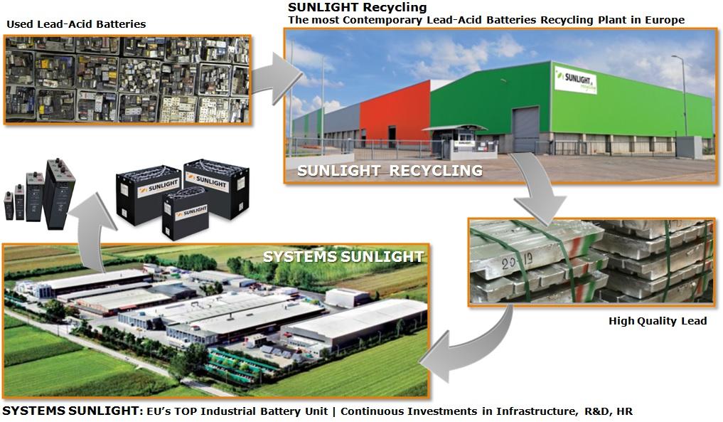 SUNLIGHT-Recycling-Loop-Eng