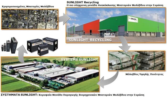SUNLIGHT-Recycling-Loop1