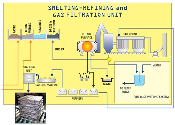 SUNLIGHT-Recycling-Process-Stage3
